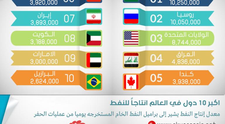 انفوغراف.. اكبر 10 دول في العالم انتاجاً للنفط